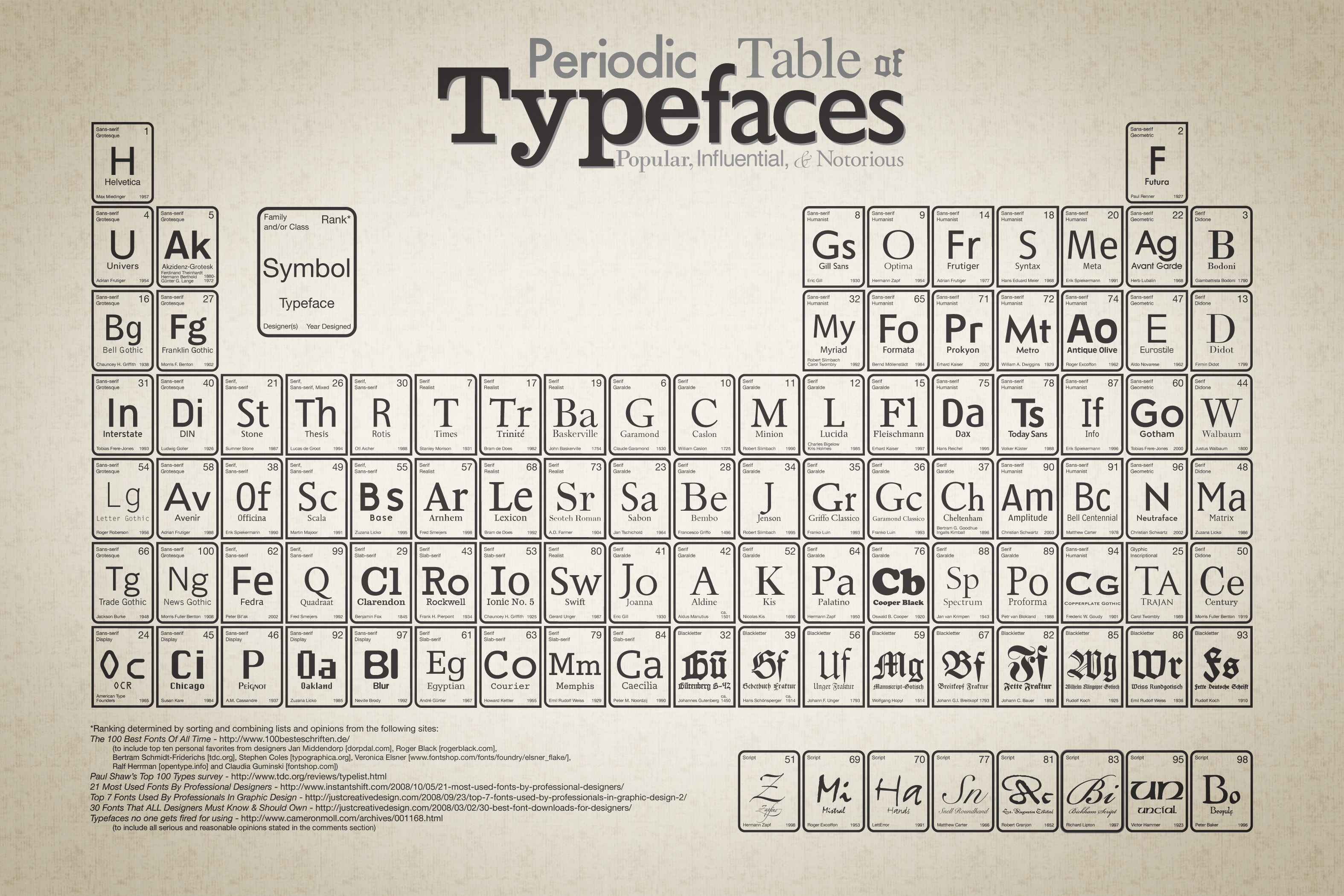 Periodic table of typefaces lisa gold research maven gamestrikefo Choice Image